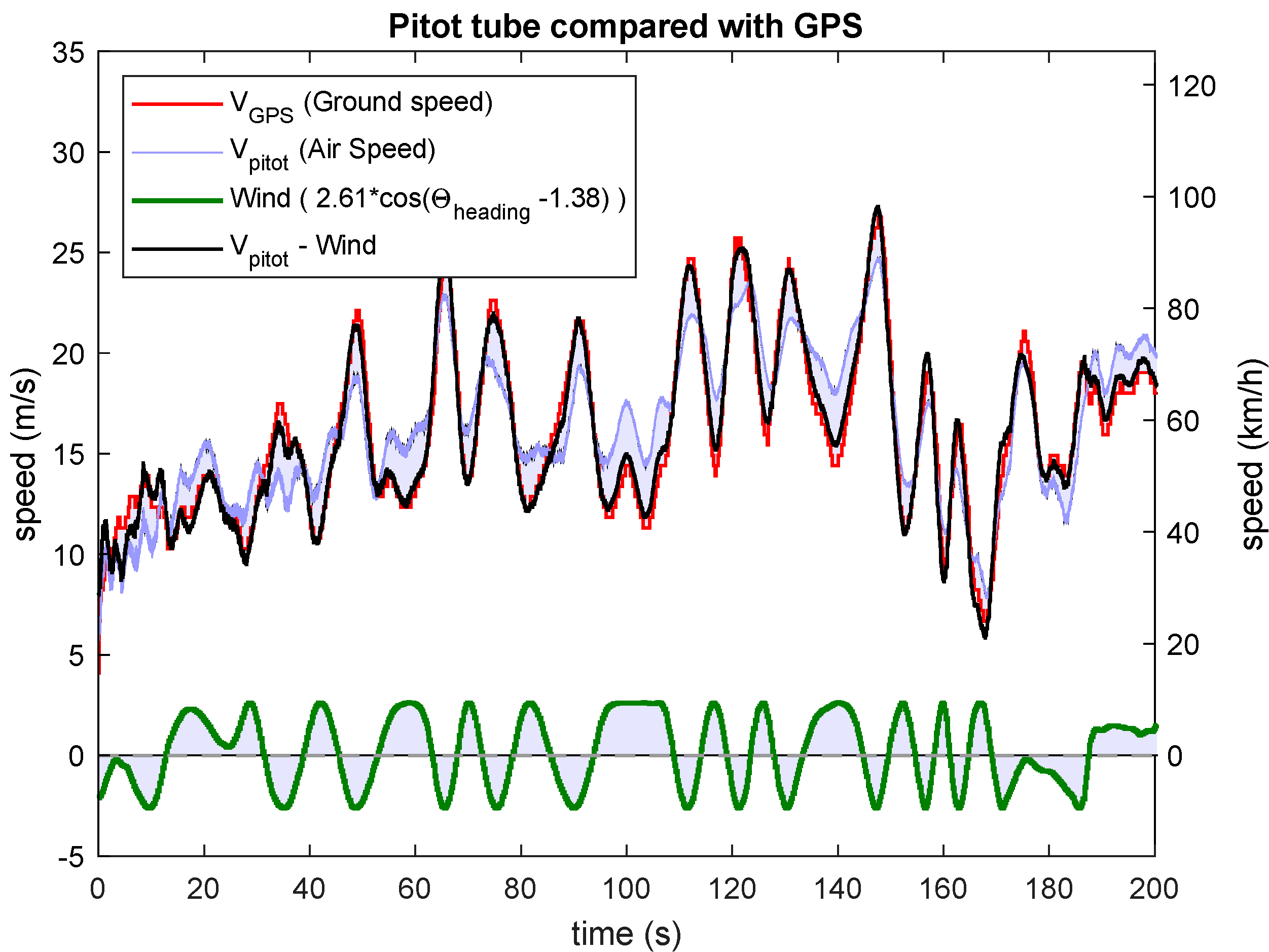 Data log of the first 200s of the Firstar 1600 RC plane flight. On the black curve, the Pitot is averaged and under-sampled by group of 5 samples reducing its sampling rate from 250Hz to 50Hz. GPS (red) and Pitot minus Wind (black) matches.