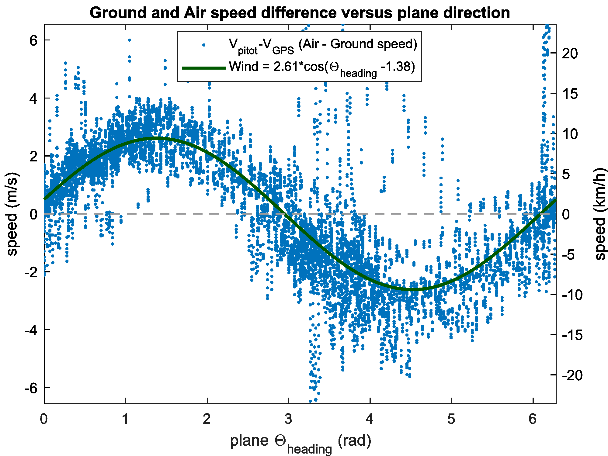 Blue dots are speed difference between GPS and Pitot. The continuous green curve is the wind sine wave projection on the $\Theta_{heading}$ plane direction. Sine phase is wind direction ($(\pi-1.37*\frac{180}{\pi})=101°$, from East to West) and sine amplitude is wind strength (2.56m/s). Pitot values are averaged and under-sample by a factor 5.